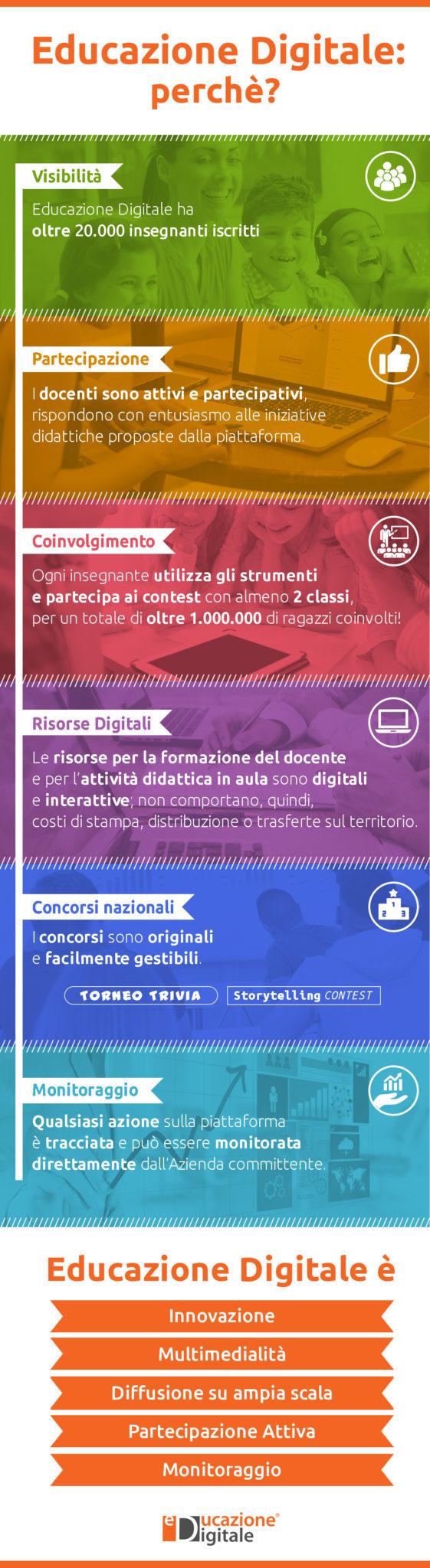 Educazione Digitale: perchè?